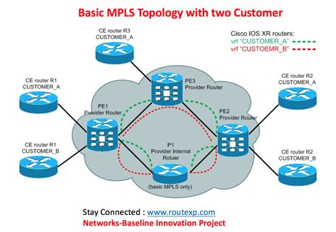 Configuration of MPLS Switching and Forwarding - Route XP