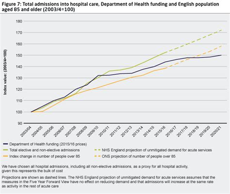 How hospital activity in the NHS in England has changed