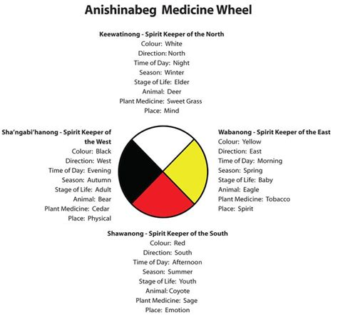 A Medicine Wheel is round representing the circle of life