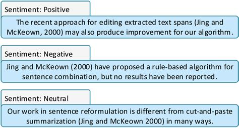 Citation texts with 'positive', 'negative' or 'neutral