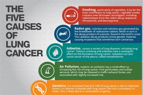 Lung Cancer - Introduction, Etiology and Pathology
