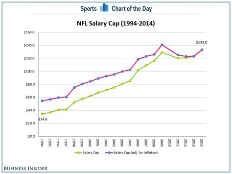 CHART: NFL Salaries To Rise Significantly For First Time