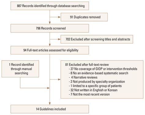 Intervention Thresholds for Treatment in Patients with