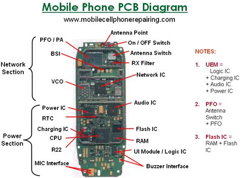 Sections and Parts Inside a Mobile Cell Phone   Mobile